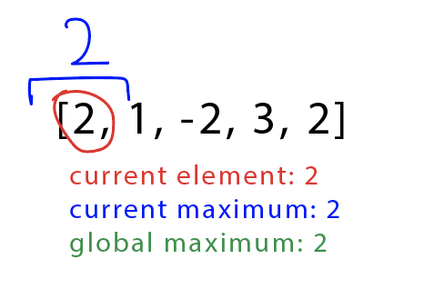 Checking the first element, 2, and setting it equal to the current and global max