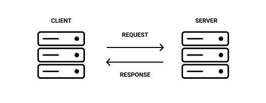 Server as a client communicating with a server diagram