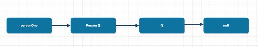 Understanding Prototypal Inheritance in JavaScript : Part 1