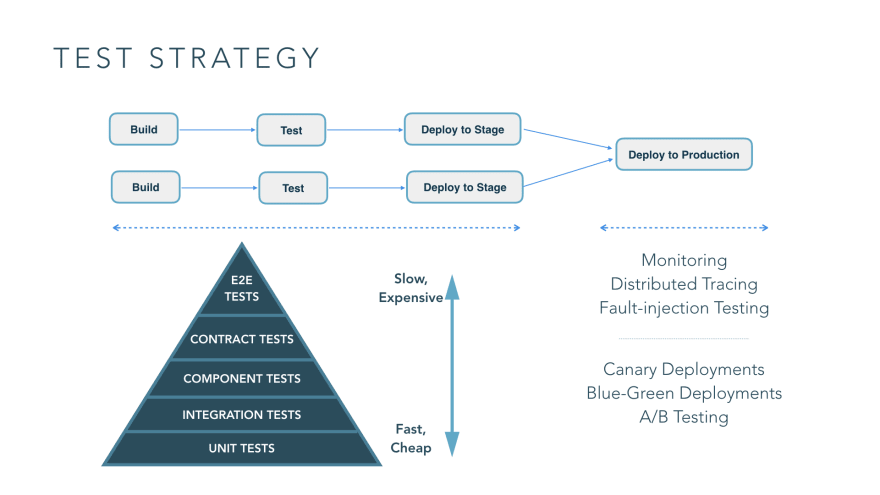 Test Strategies for Microservices