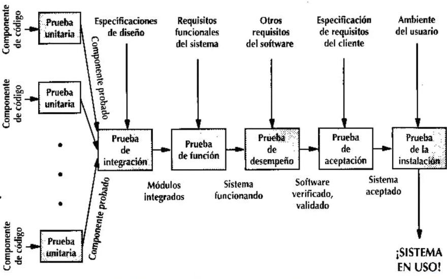 Diagrama con tipos de prueba