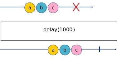 delay Marble Diagram