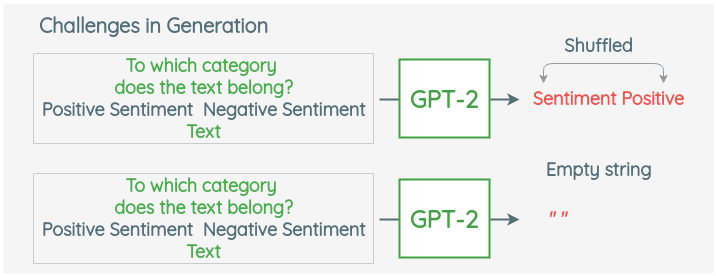 Challenges of using text generation