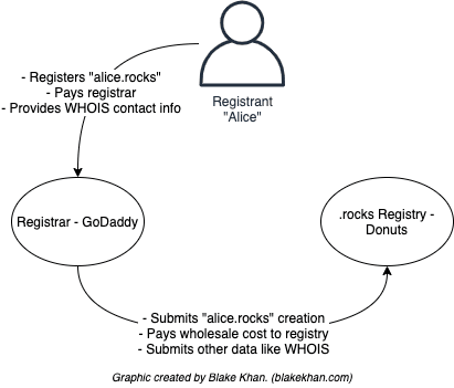 Diagram of the RRR model.