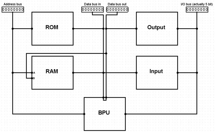 BF computer layout