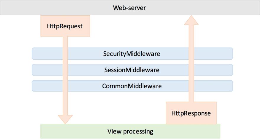 Django Middleware Diagram