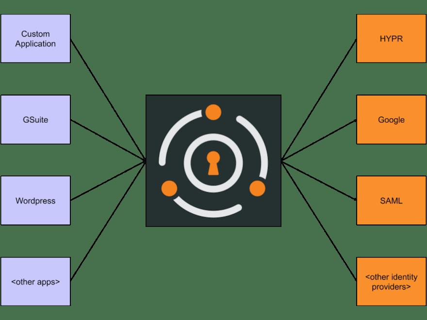 A common archictural diagram.