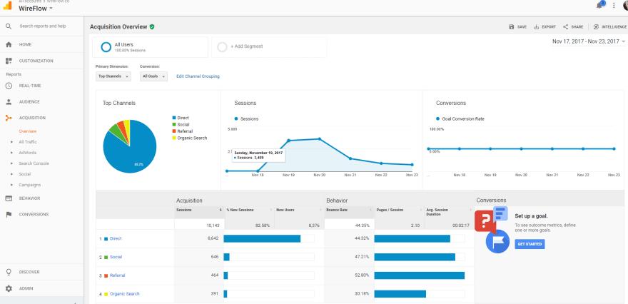 Wireflow.co Google analtics