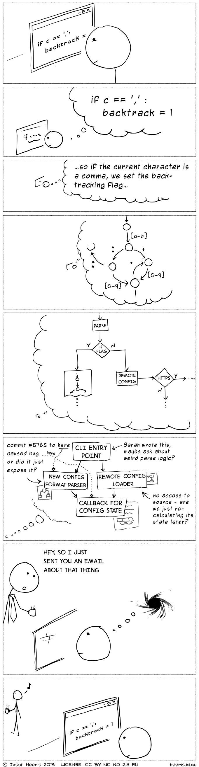 A cartoon with the first set of images showing a programmer's thought process across levels of abstraction, going rom a single if statement to how the components of the system fit together. The last pane shows him being interrupted, and that entire mental model collapsing.