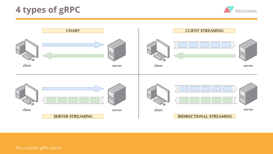 4 types of gRPC