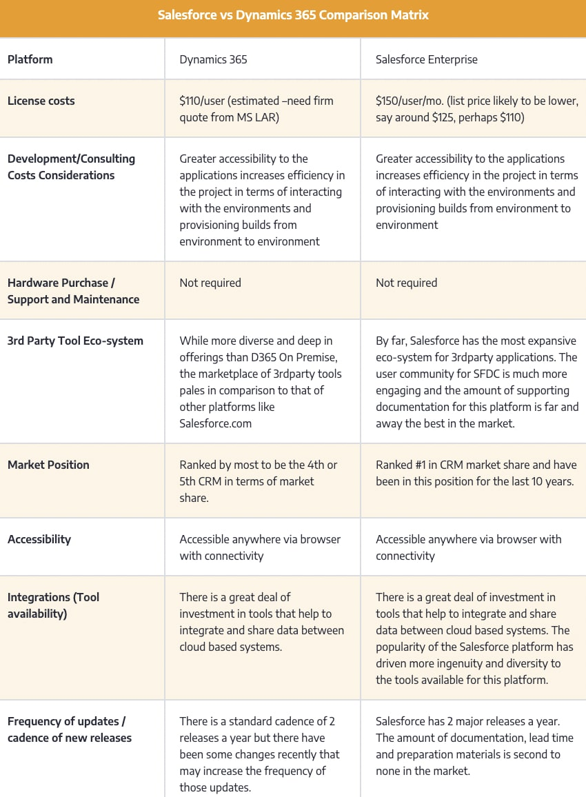 Salesforce vs Dynamics 365 Comparison Matrix