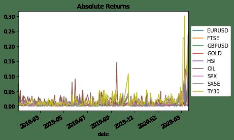 Absolute Returns
