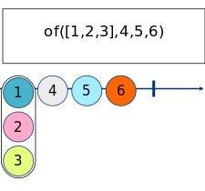 of Marble Diagram