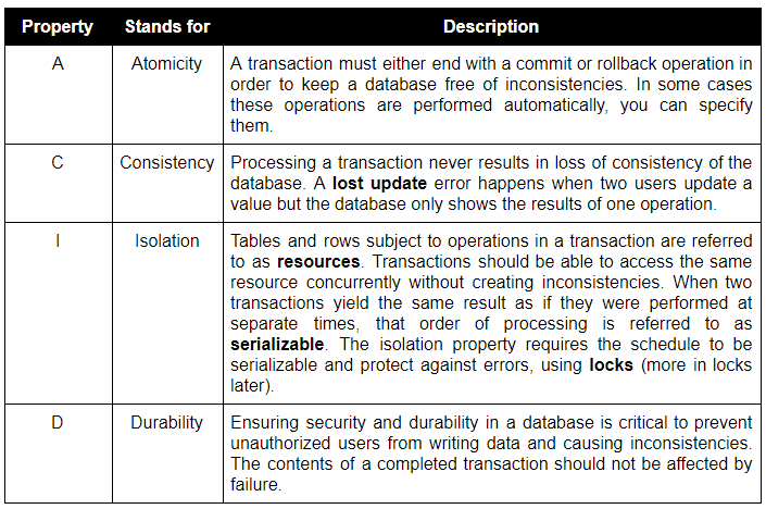 Properties required for a transaction