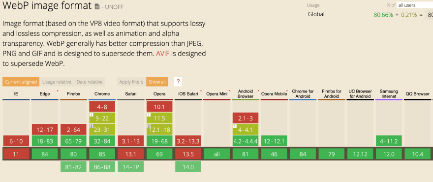 WebP Browser Compatibility