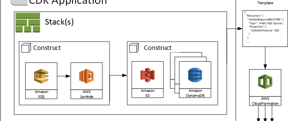 Cover image for AWS CDK - use your favorite language to define cloud infrastructure