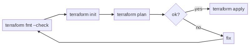 terraform workflow