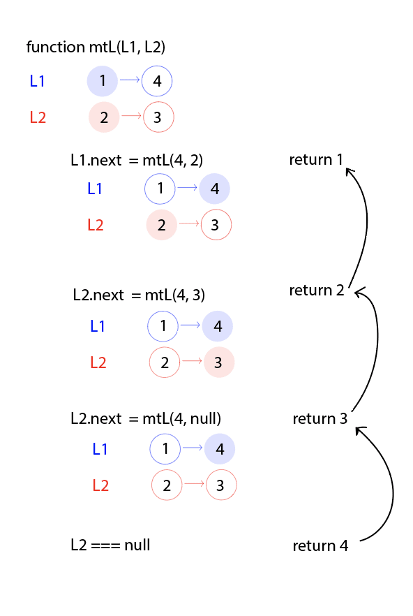 Arrows show how each return statement is passed up to the function which just called it.