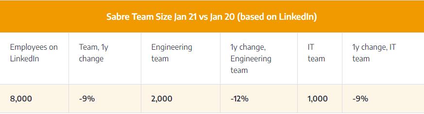 sabre-team-size-jan-21-jan-20-linkedin-data