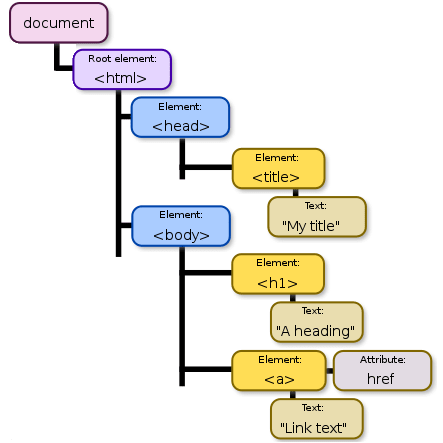 A document tree visualised. Birger Eriksson, CC BY-SA 3.0, via Wikimedia Commons (side banner removed)