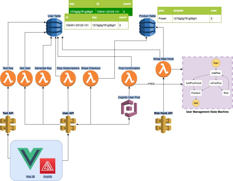 SaaS Architecture Diagram