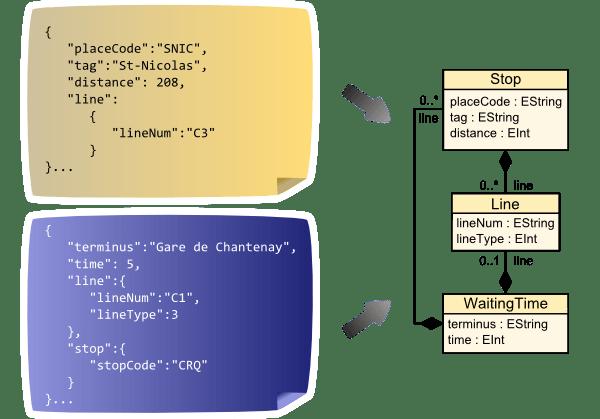 Simple JSON Discoverer