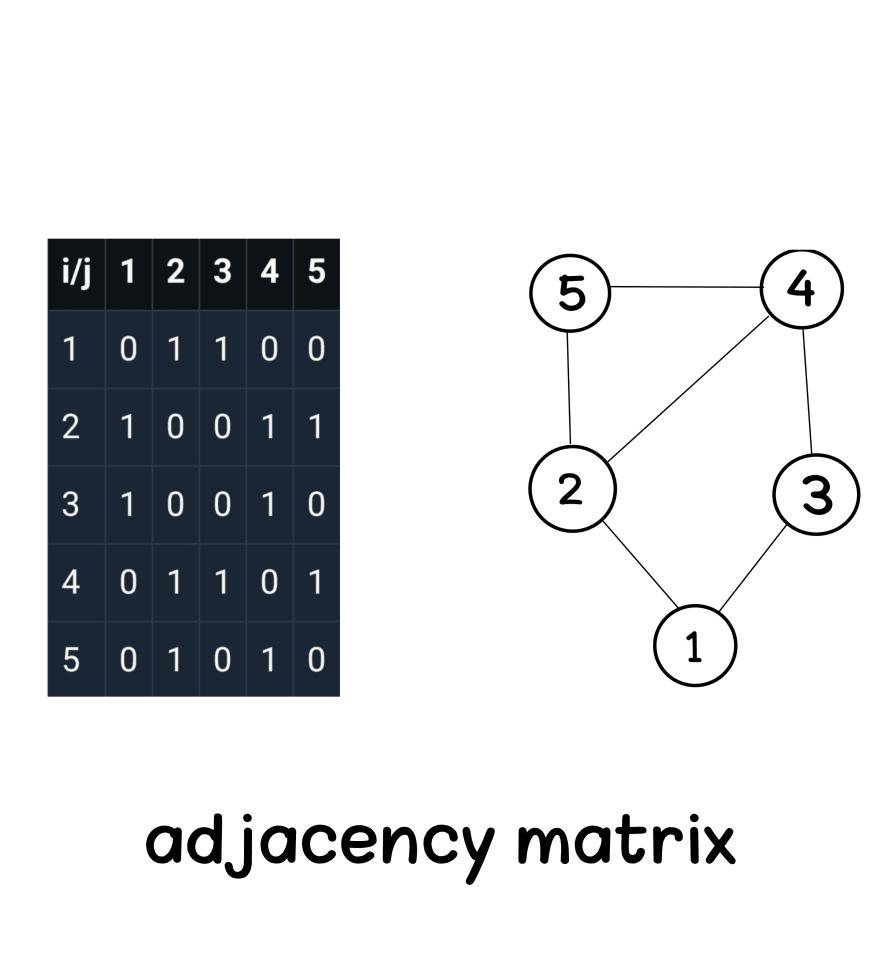 Adjacency matrix graph data structure Aya Bouchiha