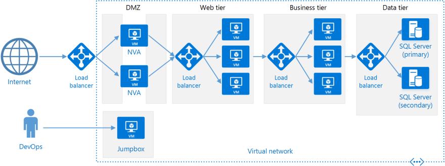 Example N-Tier architecture diagram