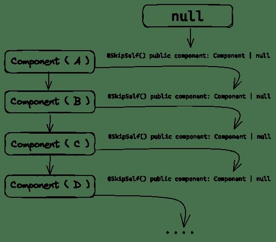 ResolutionProccess