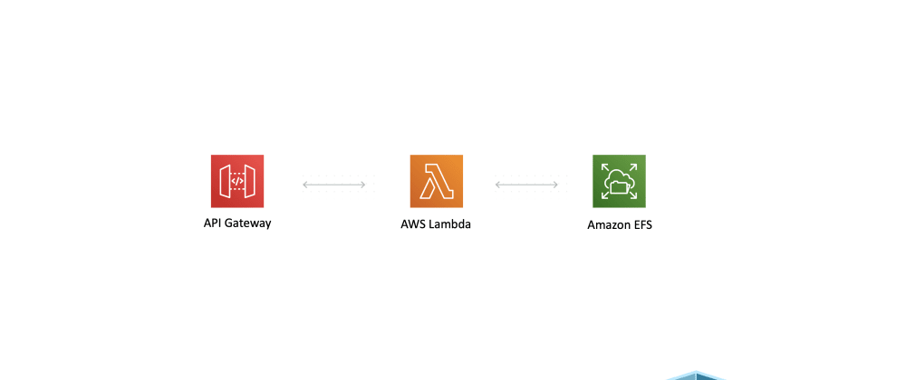 Cover image for Attach a FileSystem to your AWS Lambda Function