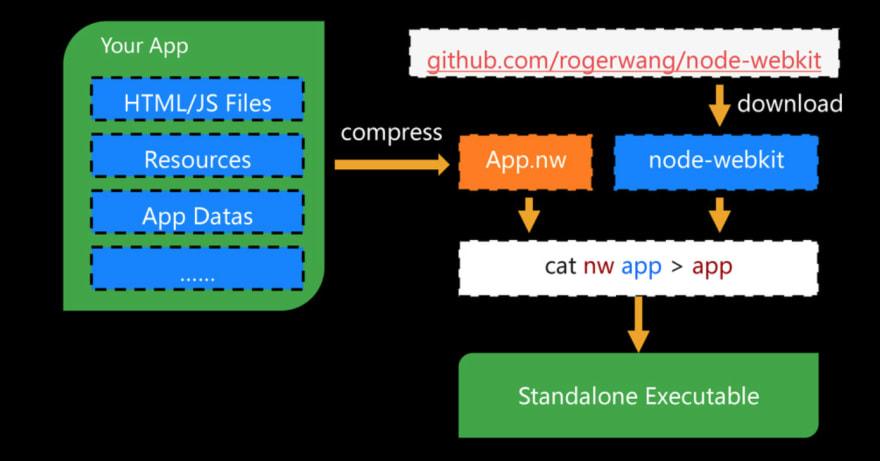 Packaging node-webkit