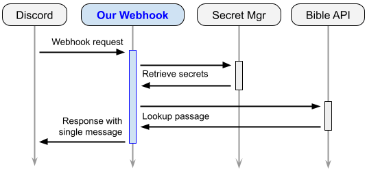 Flow diagram for the current webhook