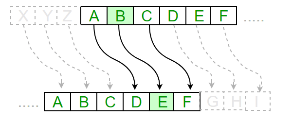 Image of caeser rotation
