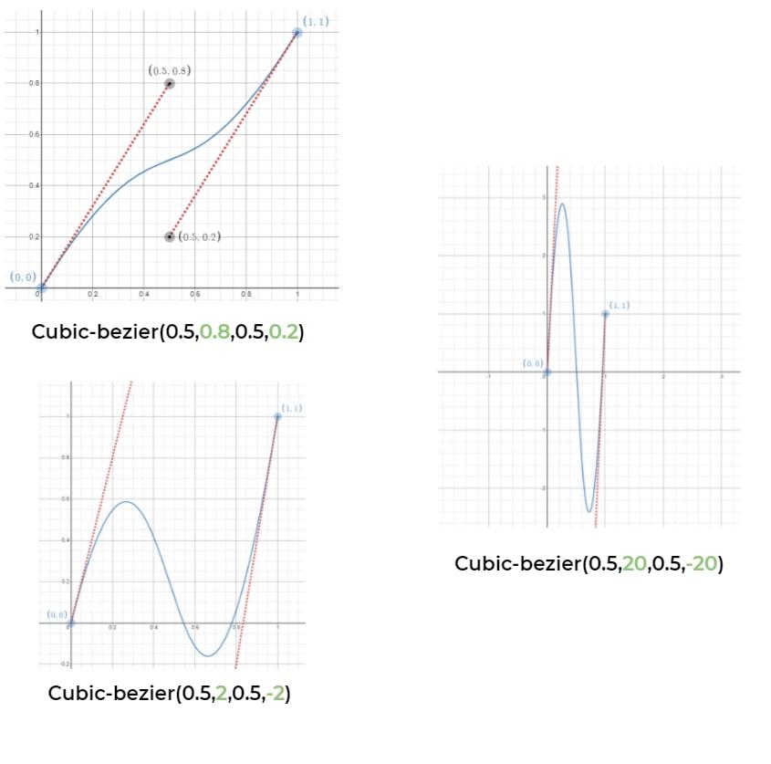 CSS sinusoidal curve