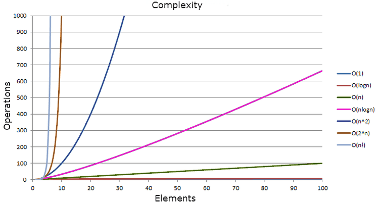 Graph showing how the number of operations increases with complexity
