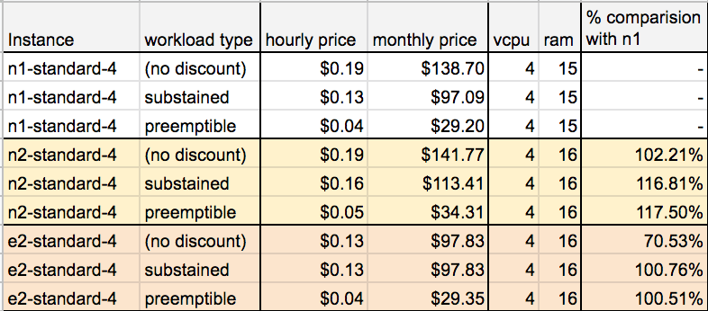 Instance price comparision