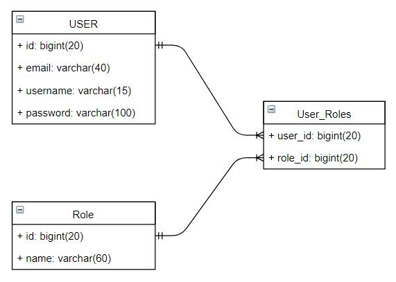 nodejs-jwt-authentication-express-bcryptjs-jsonwebtoken-sequelize-many-to-many-user-role