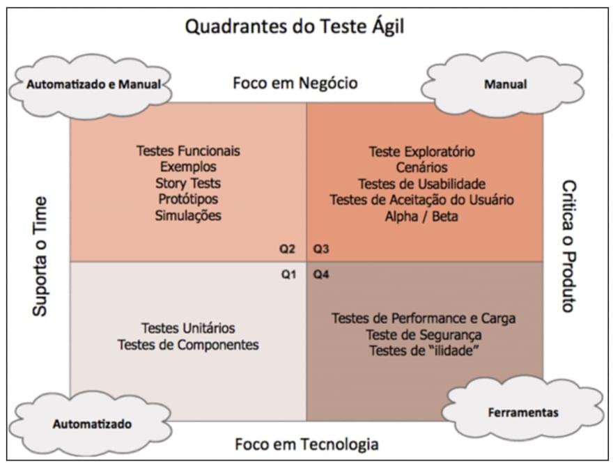 Fonte: https://blog.adaptworks.com.br/2013/11/introducao-do-quadrante-de-teste-agil/
