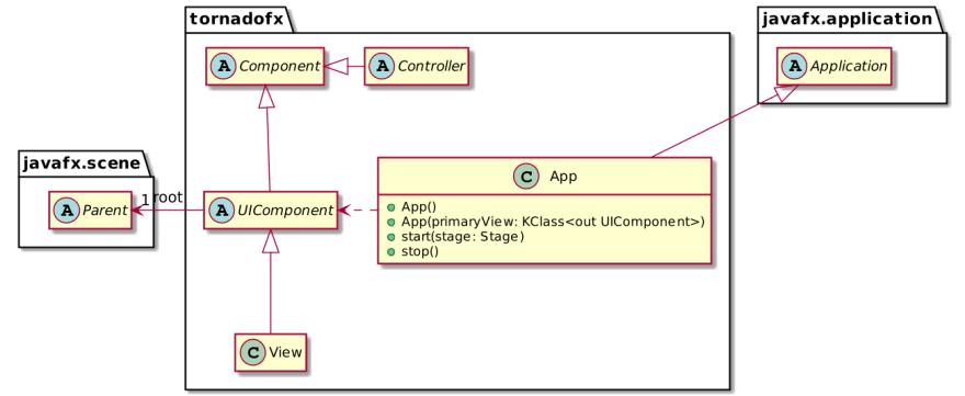 Overview of the Tornado FX API