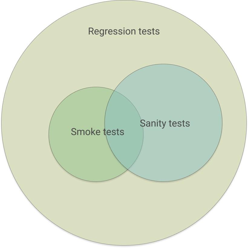 https://kodziak.com/blog/e2e-test-types.jpg