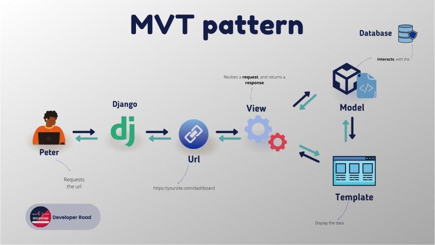 MVT pattern