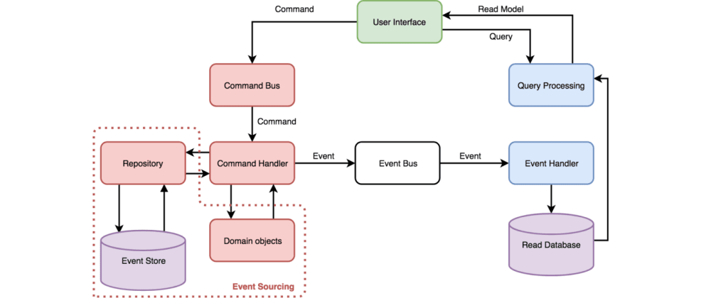 Cover image for Event Sourcing Parte 5: CQRS