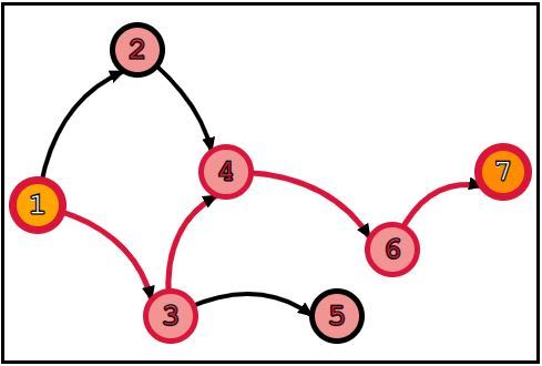 A graph, with a shortest path highlighted