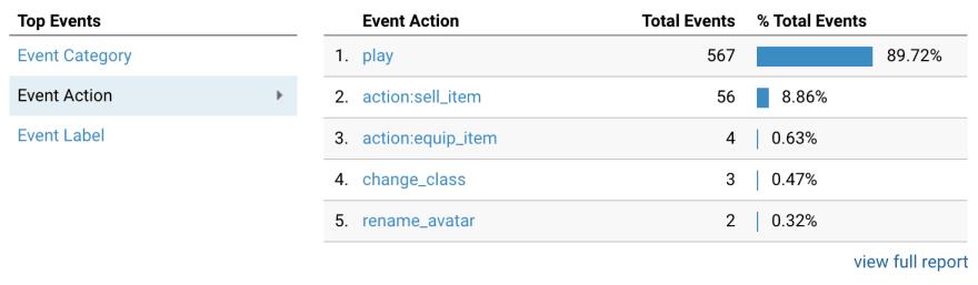 custom events
