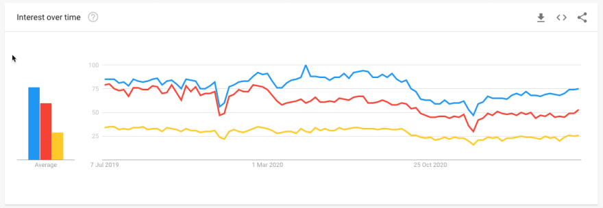 Search trends for React, Vue, and Angular between 2019 to 2021