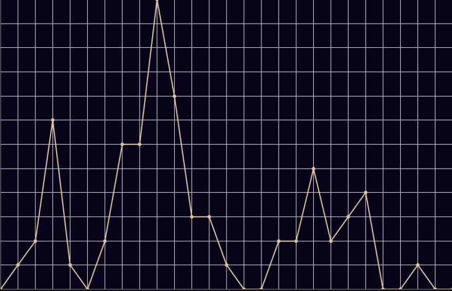 Deaths Per Year Graph