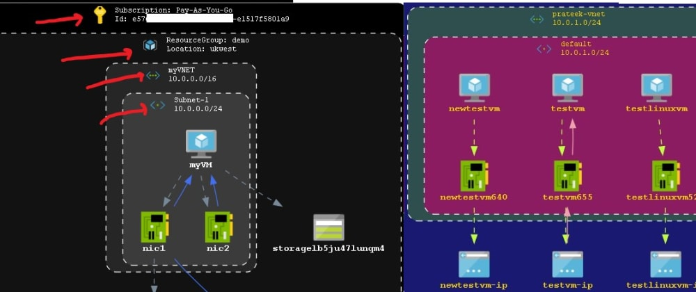 Cover image for Azure Visualizer : Automated Diagrams using PowerShell