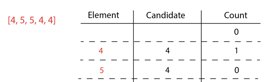 Element is 5, candidate is 4, count is 0