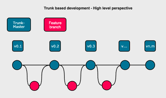 Trunk based development - High level perspective
