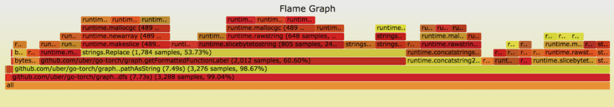 Flame Graph